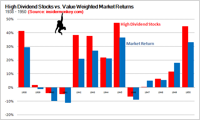 High dividend stocks can they beat 10 year bonds or the - High div stocks ...