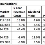 Telecom vs Treasuries