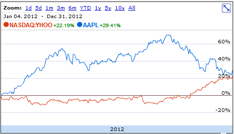 Apple stock analysis yahoo dating 7