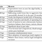 Raging Capital Investor Letter Short Positions