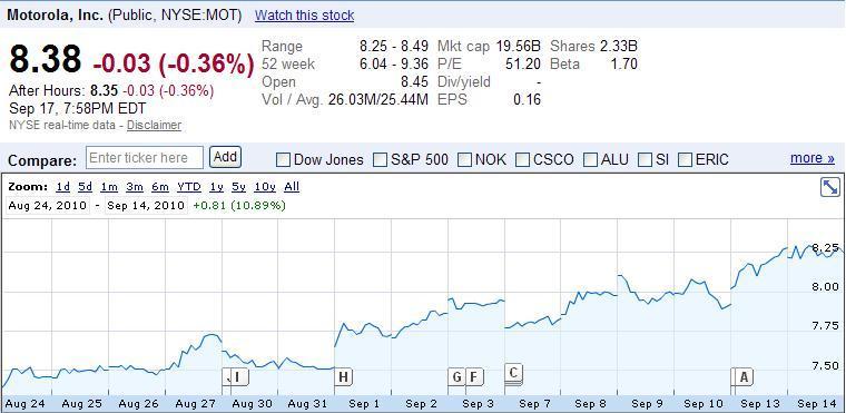 Motorola Insider Trading Returns
