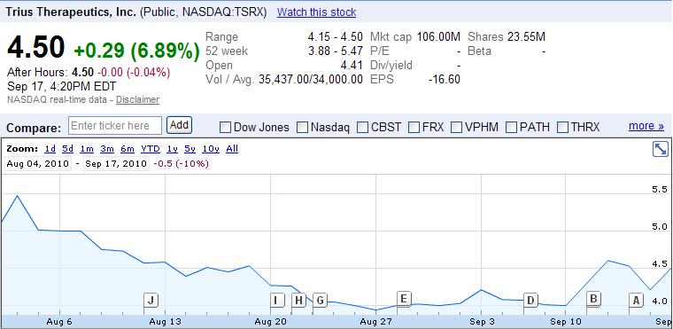 Trius Therapeutics TSRX Insider Trading