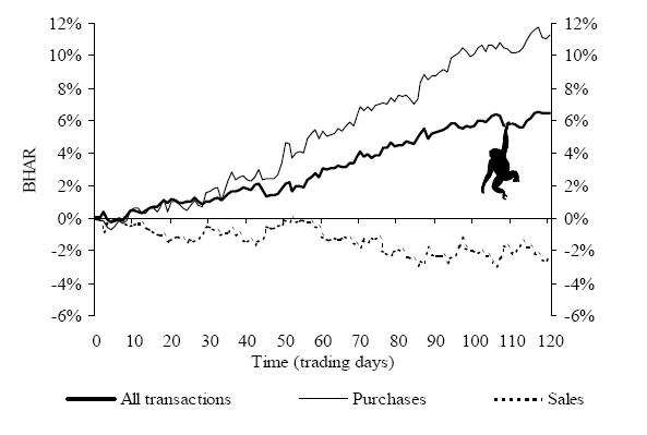 Profitability of insider trading anomaly