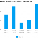 Graph of Revenues Trend for Jabil Circuit Inc. (JBL) Quarterly